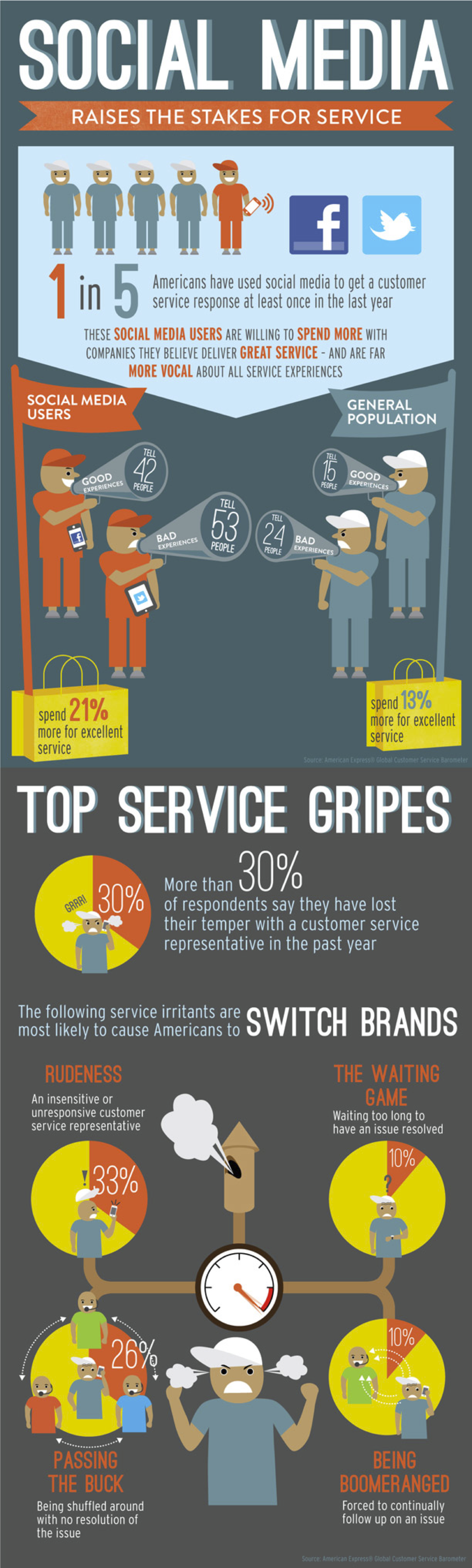American Express Customer Service Infographic