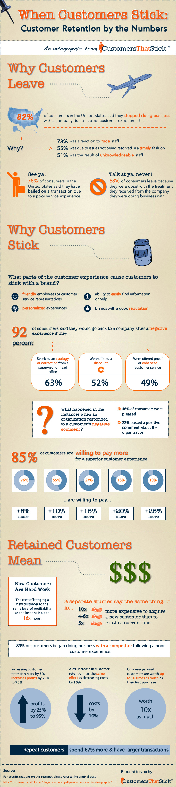 Customer Retention by the Numbers | Customer Service Infographic