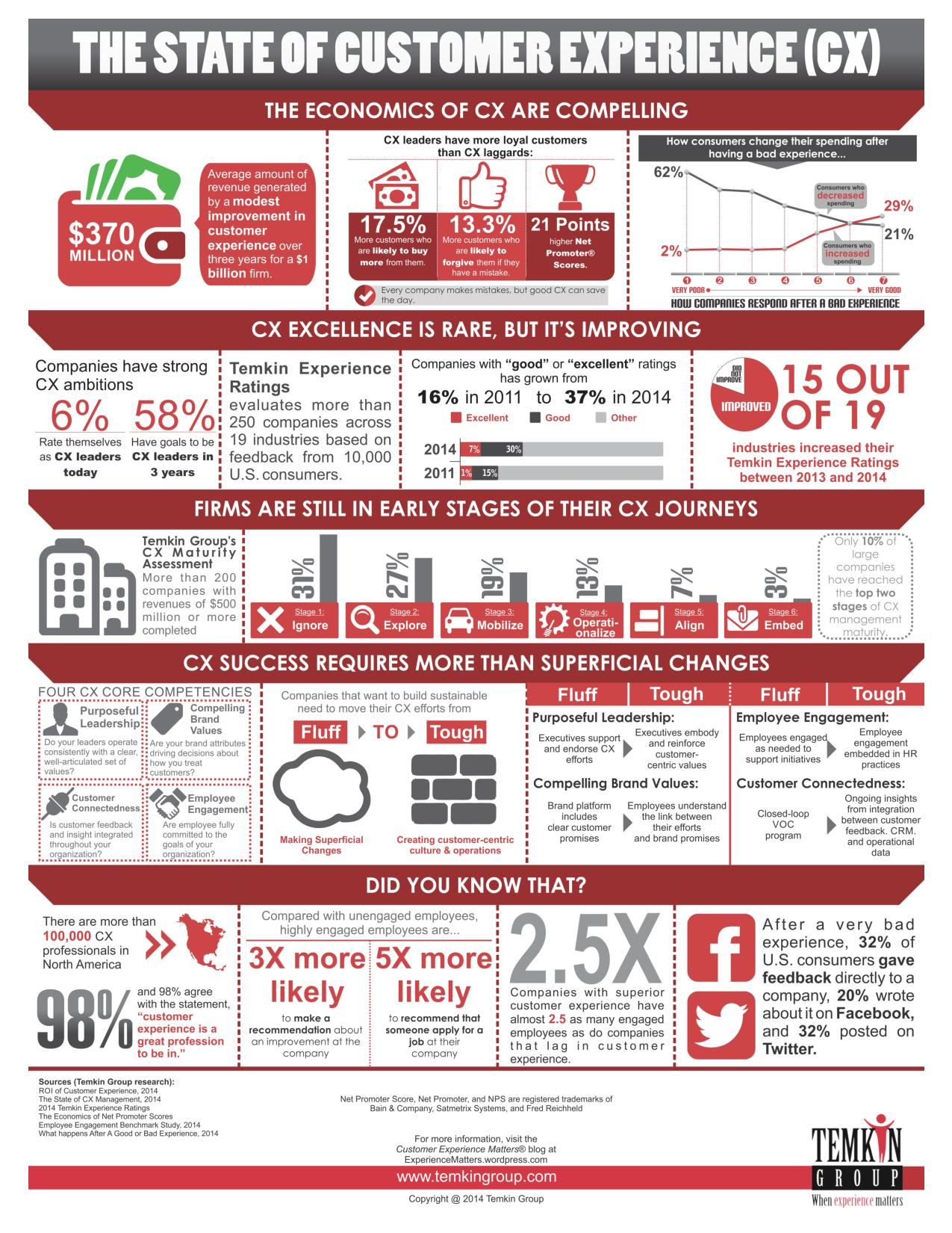 cts_posts_2014-10_state-of-customer-experience_infographic-page